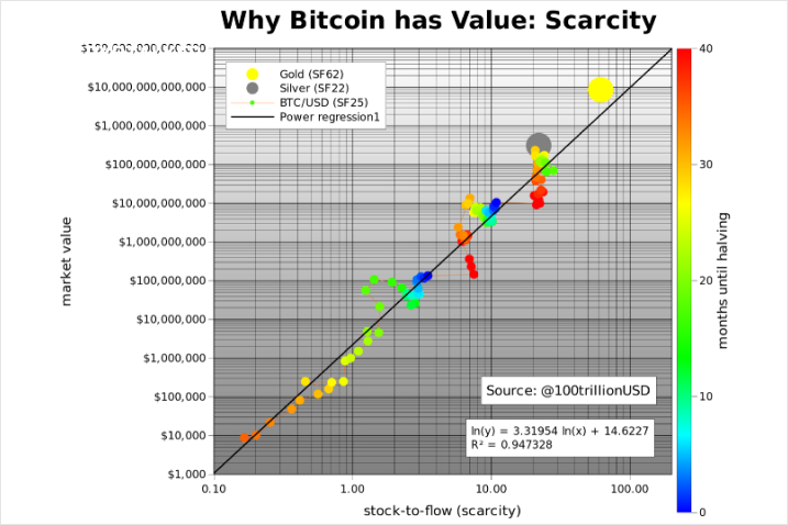 Bitcoin has Value: Scarcity